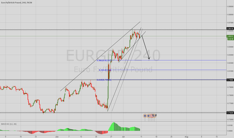 EURGBP: EURGBP Possible short opportunity