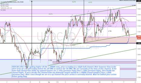 USDCAD: USDCAD (4H) price testing bull channel lower trend line