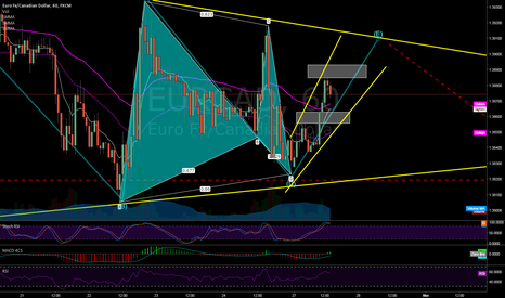 EURCAD: Possible LONG on Wave E Completion W/ Bullish Gartley confirmed