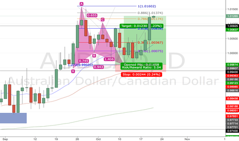 AUDCAD: Gartley Pattern AUDCAD worked perfect
