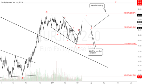 EURJPY: EURJPY 4H Chart.Bullish View, Buy after correction.