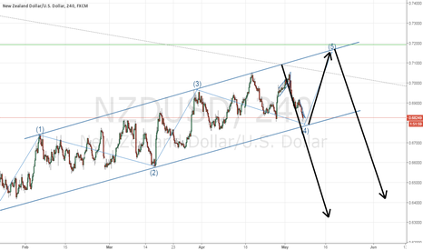 NZDUSD: NZDUSD might break or bounce