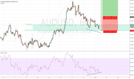 AUDUSD: AUDUSD, momentum oversold