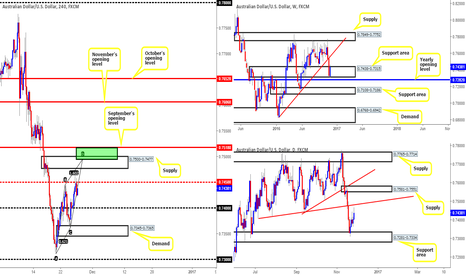 AUDUSD: Possible shorts on the Aussie this week