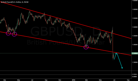GBPUSD: GBP/USD coul continue short