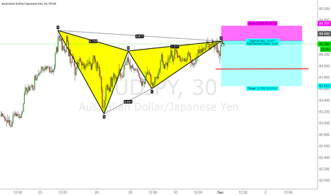 AUDJPY: Short AUD/JPY Bearish Gartley 30min