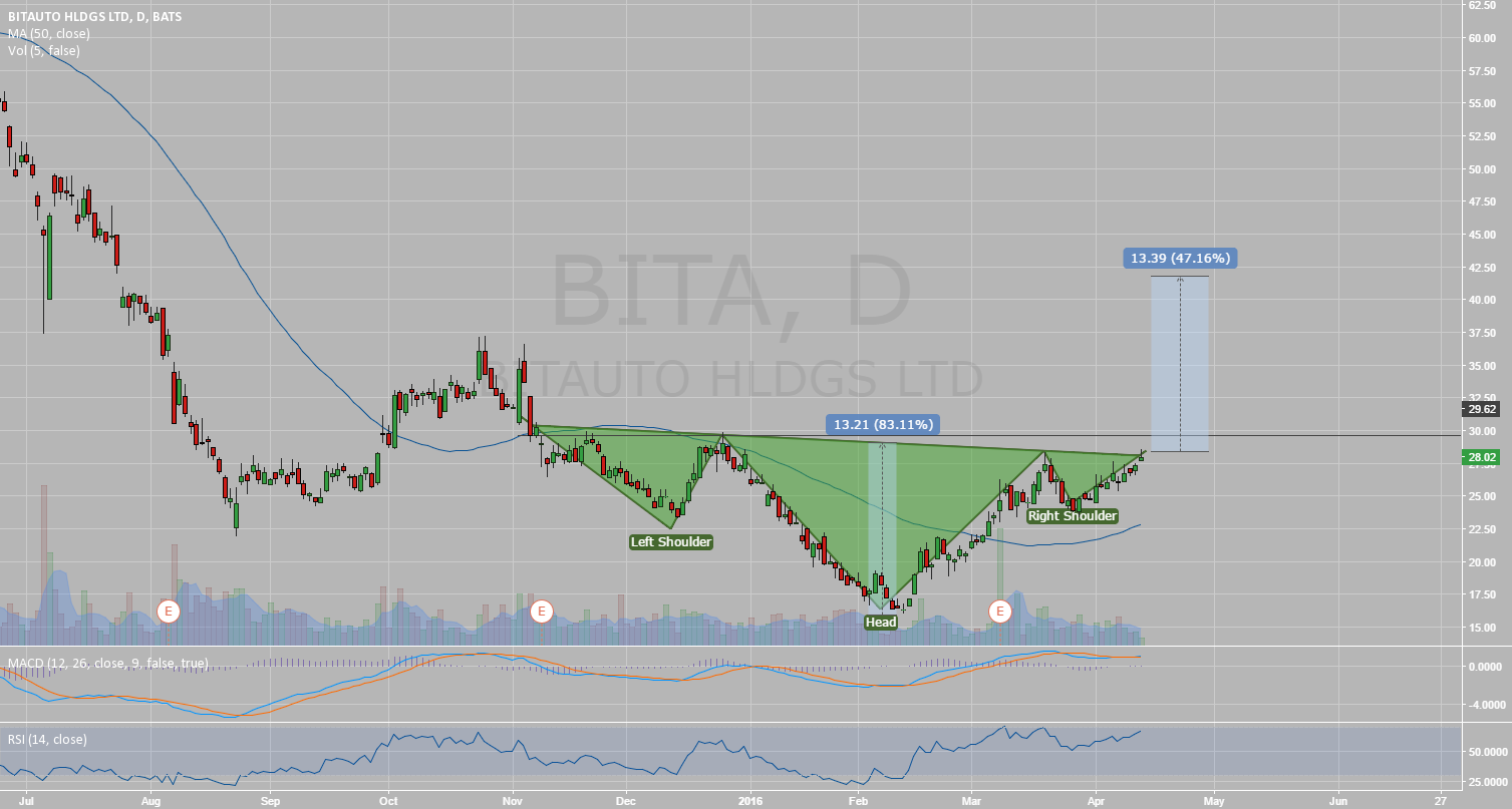 Possible inverse Head and Shoulder on BITA