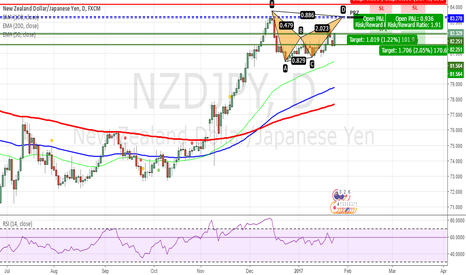 NZDJPY: NZDJPY - Bearish Bat Pattern on Daily Chart