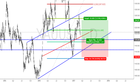 XAUUSD: LONG TERM BUY SETUP IN GOLD