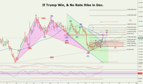 XAUUSD: If Trump Win, & No Rate Hike in Dec.