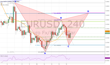 EURUSD: Bearish Gartley Pattern forming on The 4-Hour Chart Of EUR/USD