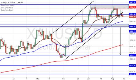 XAUUSD: Start of Gold Bearish Trend?