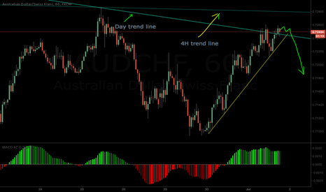 AUDCHF: nice chance for shot