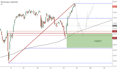 SPX: S&P 500 support levels