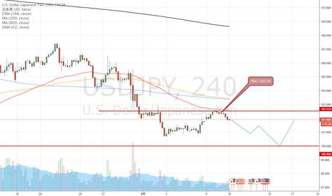 USDJPY: USDJPY ドル円の注目ポイント 総じてドル円クロス円は戻り売りタイムです。 102.50円の売り