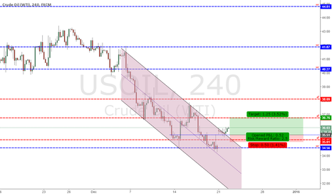 USOIL: Analysis Crude Oil (WTI) - 22/12/2015