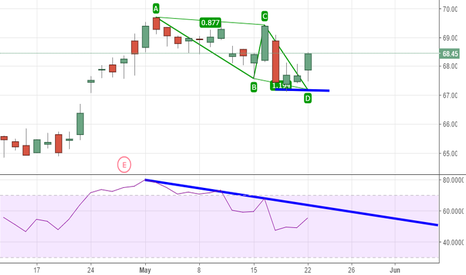 MSFT: MSFT AB=CD RSI BAMM Continuation