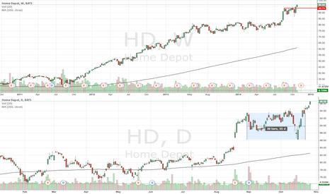 HD: HD approaching next resistance