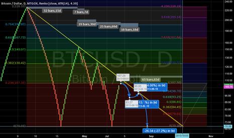 BTCUSD: Bulltrap Over? Log Scale with Renko and Fibonacci