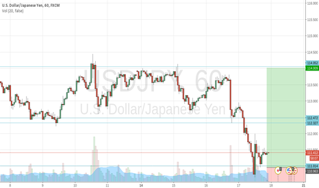 USDJPY: High RR ratio