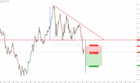 EURUSD: Long term, idea  monthly.