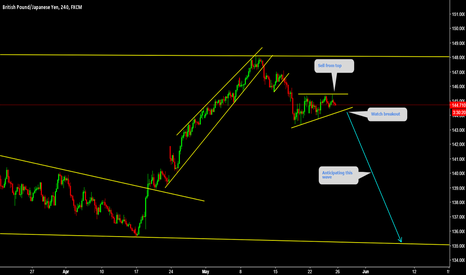 GBPJPY: GBPJPY Sell from top