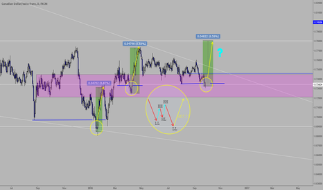 CADCHF: CADCHF possible buy.  If correct, we will see 0,7800 very soon