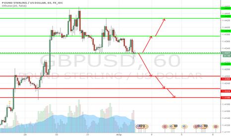 GBPUSD: Технический анализ GBP USD 1апреля 2016 г.