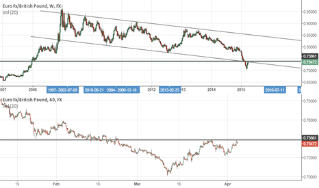 EURGBP: [EUR/GBP] Testing important long trend line