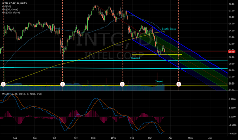 INTC: INTC Death Cross