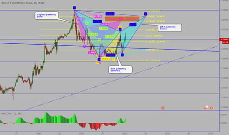 GBPCHF: GBPCHF: Sell -A bunch of advanced patterns