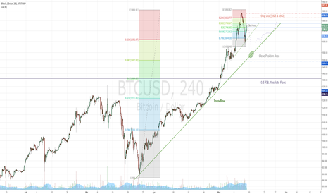 BTCUSD: Running out of breath, Bitcoin?