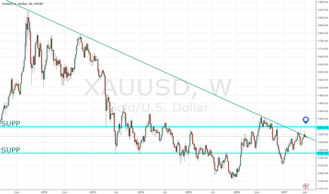XAUUSD: let's see
