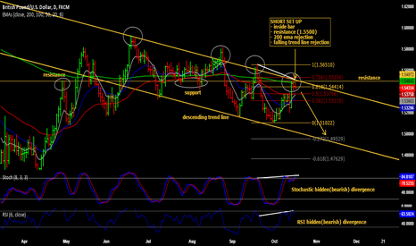 GBPUSD: Inside bar set up on GBP/USD
