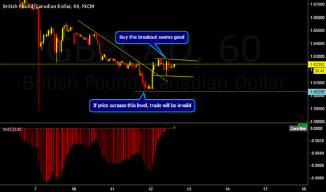 GBPCAD: GBPCAD is in correction for a breakout higher