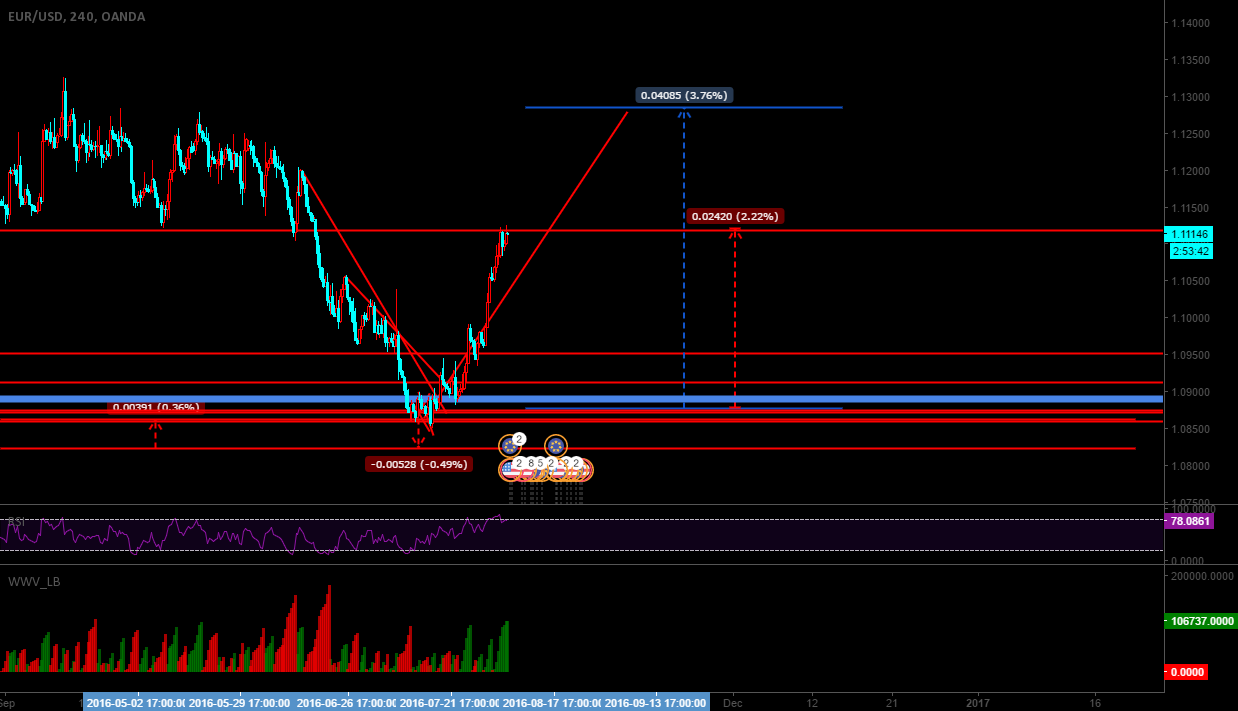 EURUSD Idea Update