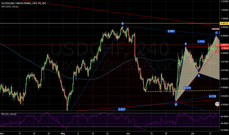 USDCHF: A potential cypher pattern