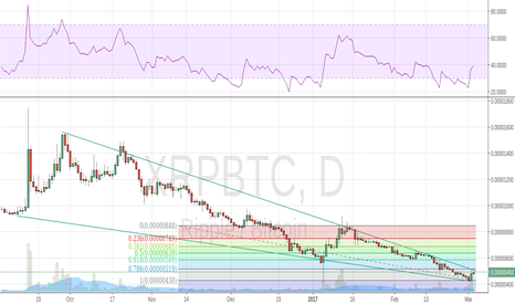 XRPBTC: Mapping Fibonacci levels + channel