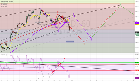 XAUUSD: XAUUSD - Updated - Price still following the Elliot ABC Ret wave
