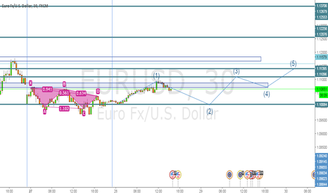 EURUSD: SHORT on EURUSD follow the trend