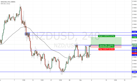 NZDUSD: NZDUSD recovers losses, breakout rally on USD long closing