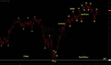 SPY: SPY 60 min shaping three peaks and a domed house