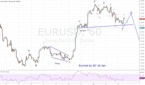 EURUSD: eurusd 16 Jan 2013 bearish count