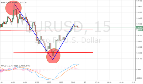 EURUSD: Possible sell