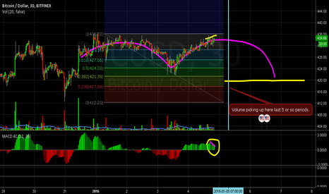 BTCUSD: Short Position back to $420