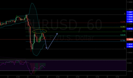 EURUSD: My view of the morning of 27th.