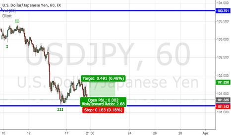 USDJPY: USD/JPY Long