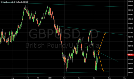 GBPUSD: GBP/USD Daily Scenarios 17/7/13