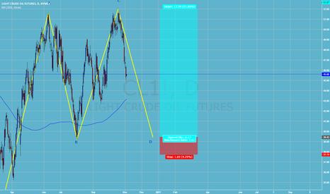 CL1!: Long Oil Bullish One 2 One Pattern