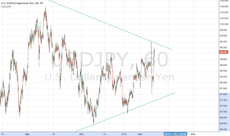 USDJPY: Will short at 9940 (if hit) with tight stop loss.....
